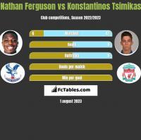 Nathan Ferguson vs Konstantinos Tsimikas h2h player stats