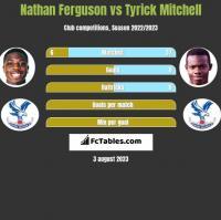 Nathan Ferguson vs Tyrick Mitchell h2h player stats