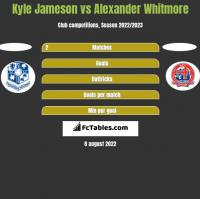 Kyle Jameson vs Alexander Whitmore h2h player stats