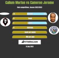 Callum Morton vs Cameron Jerome h2h player stats