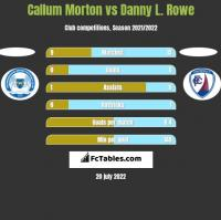 Callum Morton vs Danny L. Rowe h2h player stats