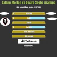Callum Morton vs Desire Segbe Azankpo h2h player stats