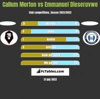 Callum Morton vs Emmanuel Dieseruvwe h2h player stats