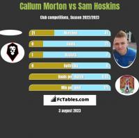 Callum Morton vs Sam Hoskins h2h player stats