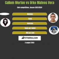 Callum Morton vs Urko Mateos Vera h2h player stats