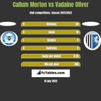 Callum Morton vs Vadaine Oliver h2h player stats
