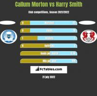 Callum Morton vs Harry Smith h2h player stats