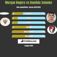 Morgan Rogers vs Dominic Solanke h2h player stats