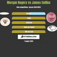 Morgan Rogers vs James Collins h2h player stats