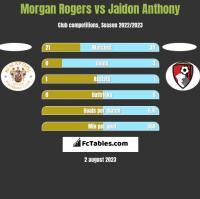 Morgan Rogers vs Jaidon Anthony h2h player stats