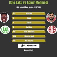 Bote Baku vs Admir Mehmedi h2h player stats