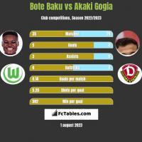 Bote Baku vs Akaki Gogia h2h player stats