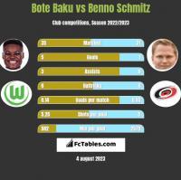 Bote Baku vs Benno Schmitz h2h player stats