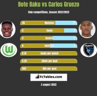 Bote Baku vs Carlos Gruezo h2h player stats