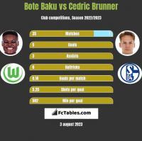 Bote Baku vs Cedric Brunner h2h player stats