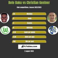 Bote Baku vs Christian Gentner h2h player stats