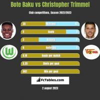Bote Baku vs Christopher Trimmel h2h player stats