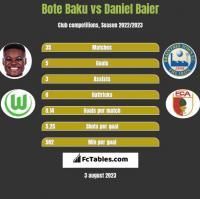 Bote Baku vs Daniel Baier h2h player stats