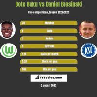 Bote Baku vs Daniel Brosinski h2h player stats