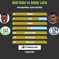 Bote Baku vs Danny Latza h2h player stats