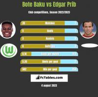 Bote Baku vs Edgar Prib h2h player stats