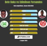 Bote Baku vs Edimilson Fernandes h2h player stats