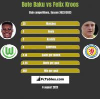 Bote Baku vs Felix Kroos h2h player stats