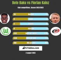 Bote Baku vs Florian Kainz h2h player stats
