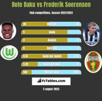 Bote Baku vs Frederik Soerensen h2h player stats