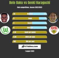 Bote Baku vs Genki Haraguchi h2h player stats