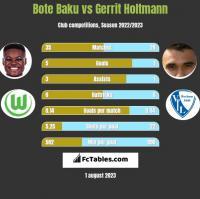 Bote Baku vs Gerrit Holtmann h2h player stats