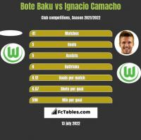 Bote Baku vs Ignacio Camacho h2h player stats