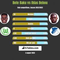 Bote Baku vs Ihlas Bebou h2h player stats