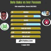 Bote Baku vs Iver Fossum h2h player stats