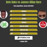 Bote Baku vs Jannes-Kilian Horn h2h player stats