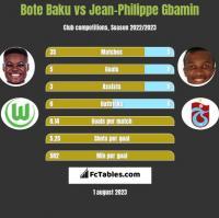Bote Baku vs Jean-Philippe Gbamin h2h player stats