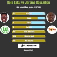 Bote Baku vs Jerome Roussillon h2h player stats