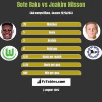 Bote Baku vs Joakim Nilsson h2h player stats