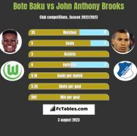 Bote Baku vs John Anthony Brooks h2h player stats