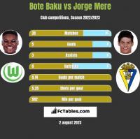 Bote Baku vs Jorge Mere h2h player stats