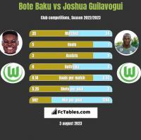 Bote Baku vs Joshua Guilavogui h2h player stats