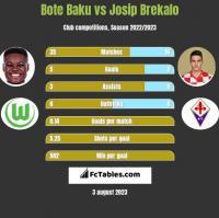 Bote Baku vs Josip Brekalo h2h player stats