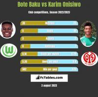 Bote Baku vs Karim Onisiwo h2h player stats