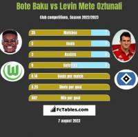 Bote Baku vs Levin Mete Oztunali h2h player stats