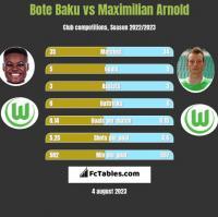 Bote Baku vs Maximilian Arnold h2h player stats