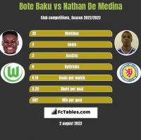 Bote Baku vs Nathan De Medina h2h player stats