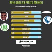 Bote Baku vs Pierre Malong h2h player stats