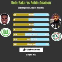 Bote Baku vs Robin Quaison h2h player stats