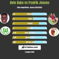Bote Baku vs Fredrik Jensen h2h player stats