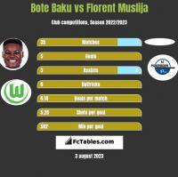 Bote Baku vs Florent Muslija h2h player stats